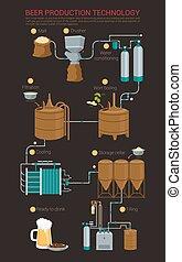 과정, 맥주 생산, infographic