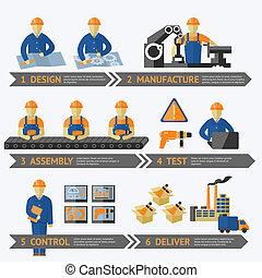 과정, 생산, 공장, infographic
