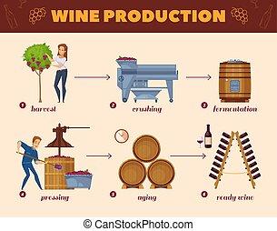 과정, 흐름도, 생산, 만화, 포도주