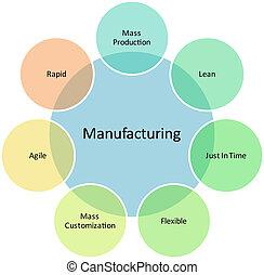 도표, 관리, 사업, 제조의