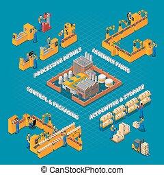 생산, 공장, 구성