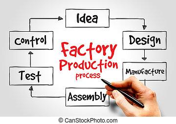 생산, 공장