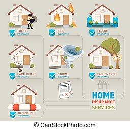 서비스, 가정 보험, 삽화