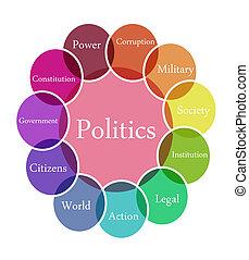 정치, 삽화