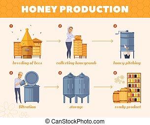 흐름도, 꿀, 과정, 만화, 생산